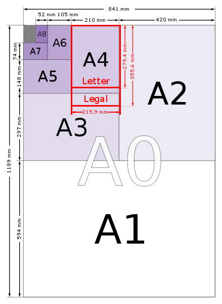 A Paper Sizes Diagram