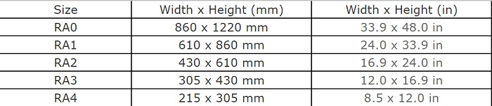 Table of RA Untrimmed Paper Sizes RA0 to RA4