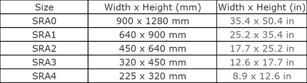 Table of SRA Untrimmed Paper Sizes SRA0 to SRA4